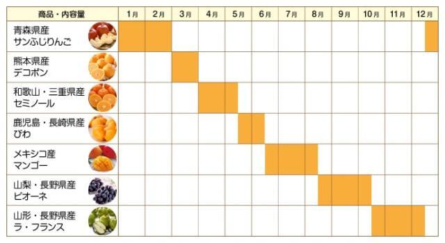 フルーツ収穫予定カレンダー